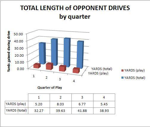 Analyzing opponents' drive data highlights variation in quarterly success as well