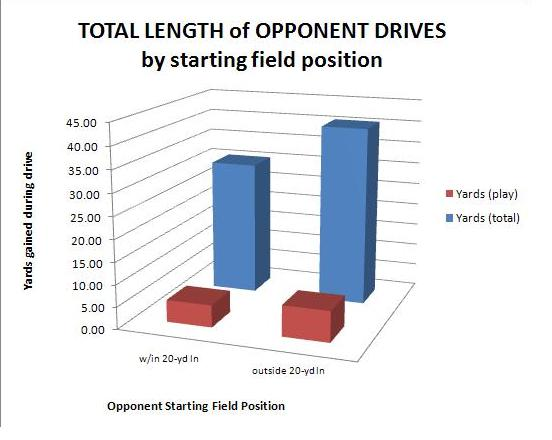 Based on opponents' starting field-position, the TCNJ defense becomes much more stingy with regard to yards allowed
